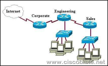 CCNA® Cisco Certified Network Associate: Study Guide ...