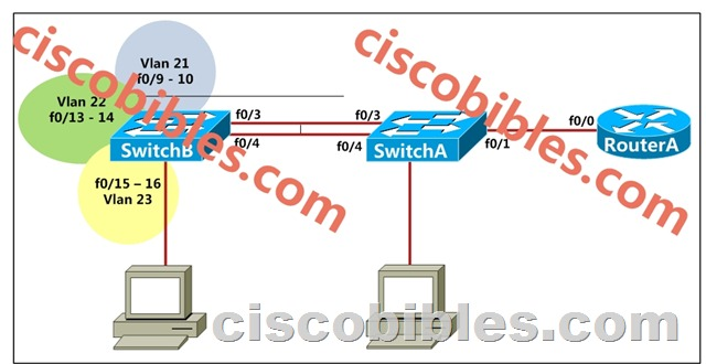 CCNP, CCNP Routing & Switching - The Cisco Learning Network